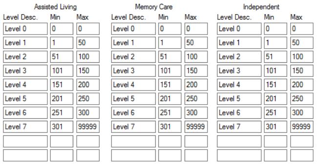 Default Levels of Care Point Range